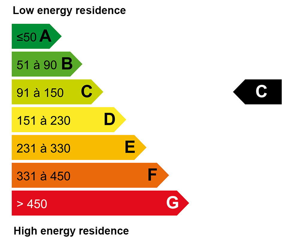 ECD energy : C